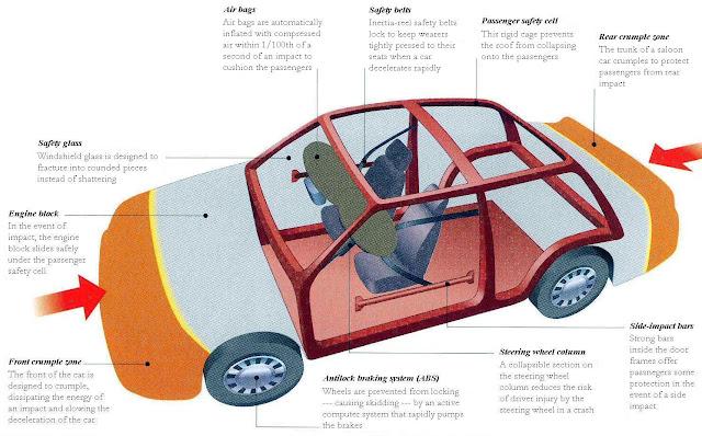 (http://4.bp.blogspot.com/-JBQl_j3ypeo/TdCe3RpE7NI/AAAAAAAAAgM/qf6zjDS37iw/s640/car_safety.jpg)