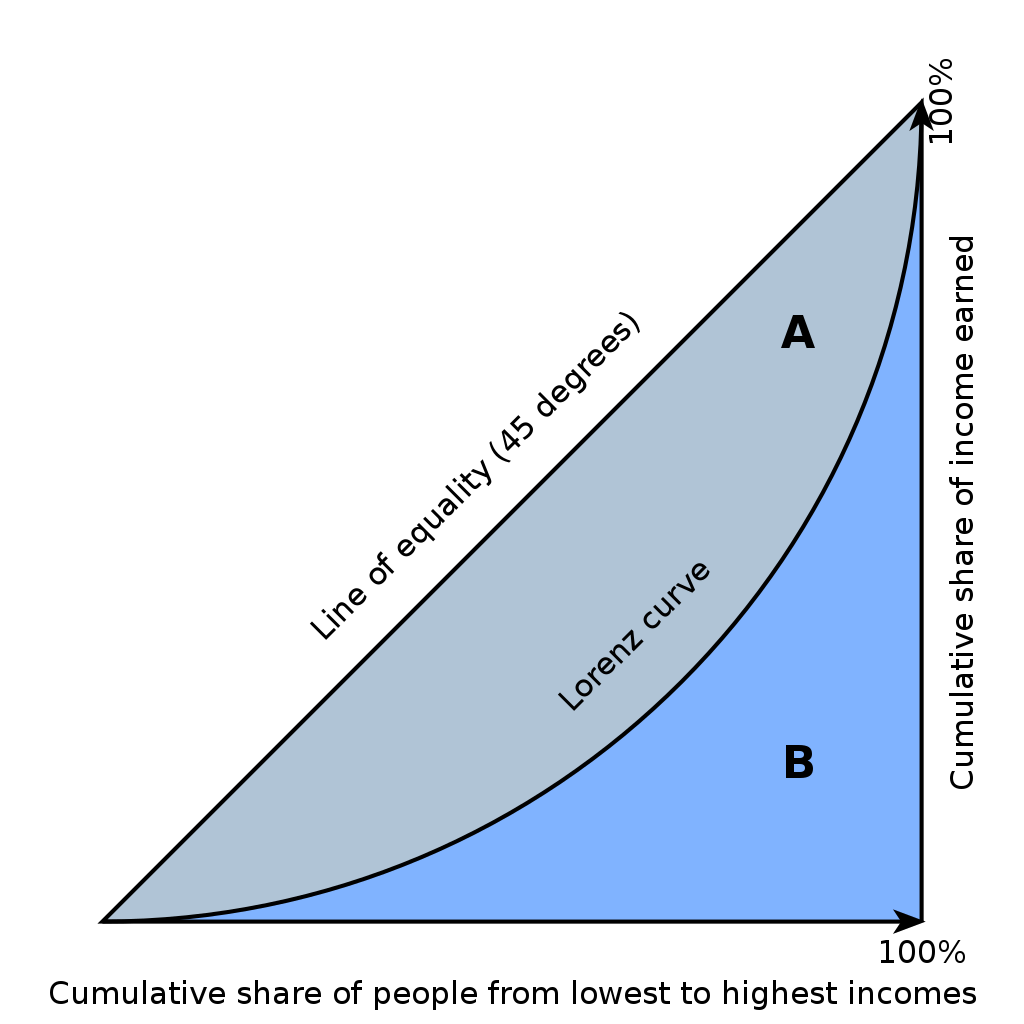 (http://upload.wikimedia.org/wikipedia/commons/thumb/5/59/Economics_Gini_coefficient2.svg/1024px-Economics_Gini_coefficient2.svg.png)