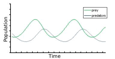 (http://www.codeproject.com/KB/openGL/Wator/graph.jpg)