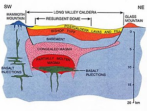 (http://upload.wikimedia.org/wikipedia/commons/thumb/a/a5/Long_Valley_Caldera_cross_section.jpg/300px-Long_Valley_Caldera_cross_section.jpg)