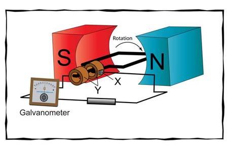 (http://www.one-school.net/Malaysia/UniversityandCollege/SPM/Workbook/Physics/f5chp3/quizimage/generator_clip_image002_0000.jpg)