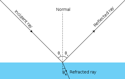 (http://upload.wikimedia.org/wikipedia/commons/thumb/b/b2/Ray_optics_diagram_incidence_reflection_and_refraction.svg/425px-Ray_optics_diagram_incidence_reflection_and_refraction.svg.png)