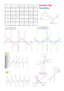 Preview of A2 Maths - Trigonometry Graphs and Key values