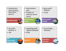 Preview of Accounting Formula revision cards - AQA AS Accounts formulas ratios revision cards