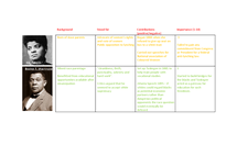 Preview of Activist Importance Timeline - African Americans 1865-1992