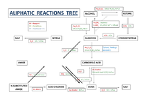 Preview of Aliphatic compounds reaction chart