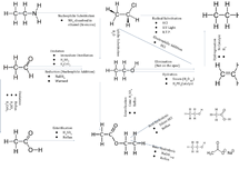 Preview of Aliphatic Reactions (Based on Ethanol) Flow Chart - Unit 4 OCR Chemistry A