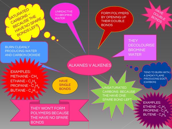 Preview of Alkanes v alkenes