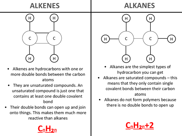 Preview of Alkenes and Alkanes