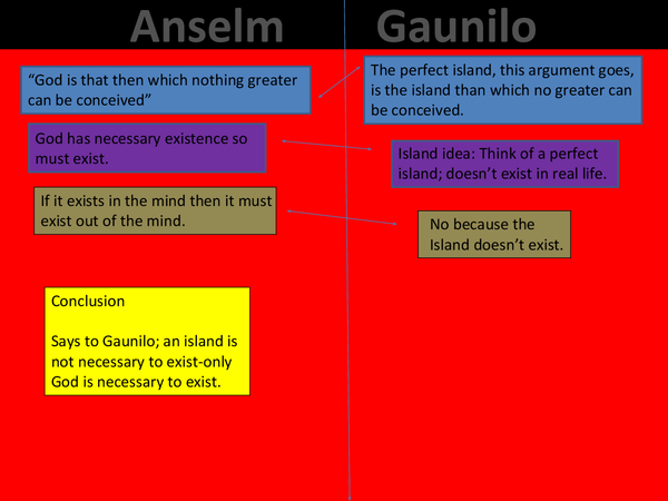 Preview of Anselm VS Aquinas and Guanilio