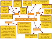 Preview of Anti-Corn Law League