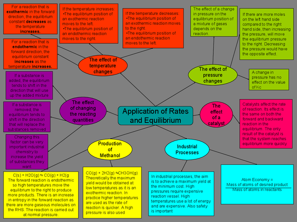 Preview of Application of Rates and Equilibria - A2 Edexcel Chemistry