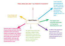 Preview of April Theses Mind Map