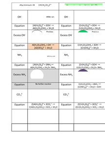 Preview of AQA A2 Transition Metal reaction colours