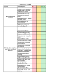 as level accounting unit 2 revision A level accounting revision notes all wiki articles on: a level accounts revision notes the following 24 pages are in this category, out of 24 total a.