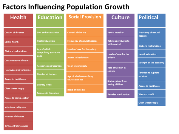 Preview of AQA AS Geography Population: Factors Influencing Population Growth