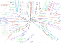 Preview of AQA C3 Chemistry Revision Mindmap (2 of 2)