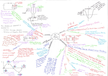 Preview of AQA P3 Physics Revision Mindmap (1 of 2)