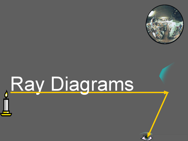 Preview of AQA Physics Unit 3- Ray Diagrams