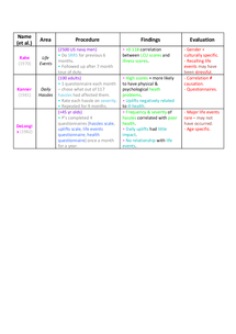 Preview of AQA Unit 2 - Stress, Life Events, & Daily Hassles