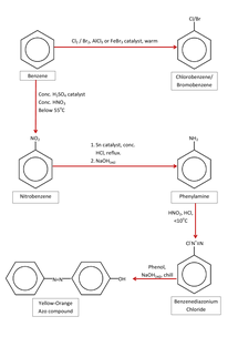 Preview of Aromatic Synthesis Routes