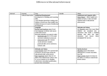 Preview of AS AQA UNIT 2 SOCIOLOGY - differences in Educational Achievement