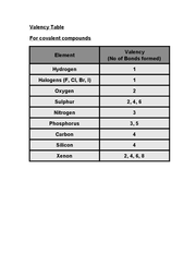 determination of the valency of magnesium essays