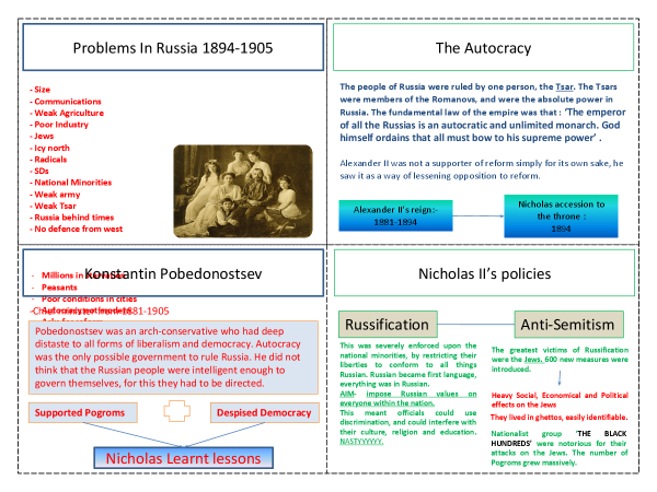 Preview of AS History - Russia, From Autocracy to Communism (Revision Cards)