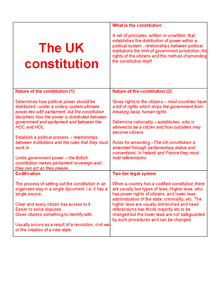 Preview of AS politics unit 2 revision cards