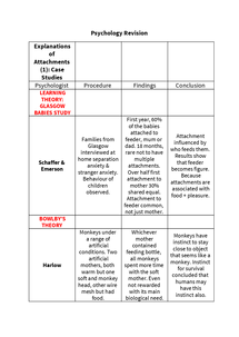 Preview of AS Psychology: Explanations of Attachments & More Revision Grids