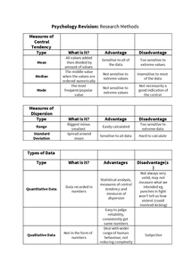 Preview of AS Psychology: Research Methods Revision Grid