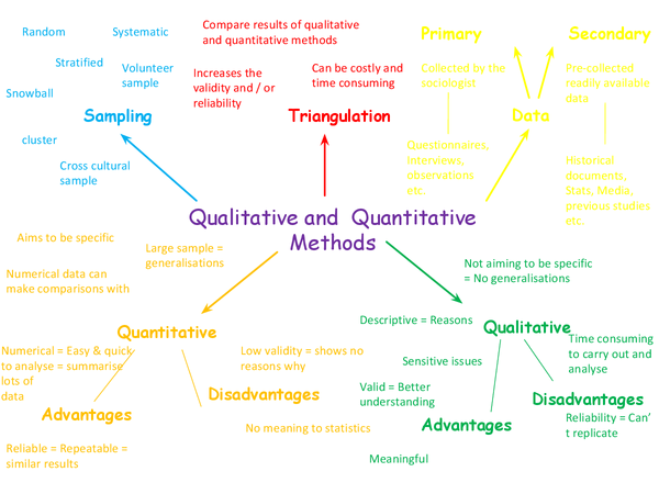 Preview of AS Sociology: Qualitative and Quantitative Methods mind map