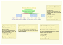 Preview of Bandura Mindmap