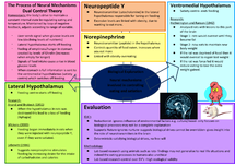 psychology biological explanation of eating Anorexia and bulimia nervosa: explanations  biological approach  this part of the brain plays an important role in the regulation of eating.