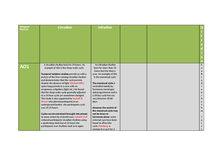 Preview of Biological Rhythms and Sleep Revision Table