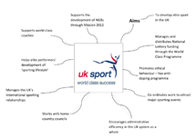 Preview of Bodies Influencing and Promoting Participation and Sporting Excellence