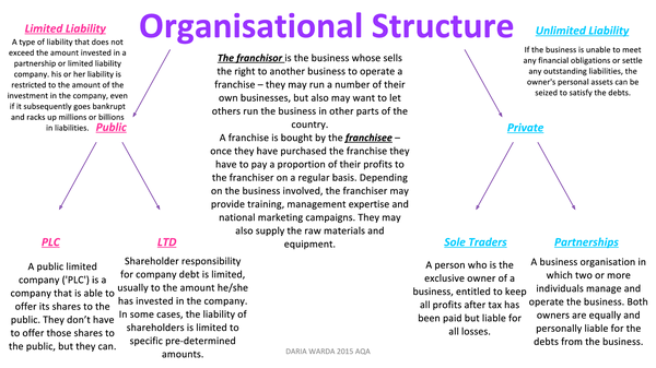 Preview of Business Structure