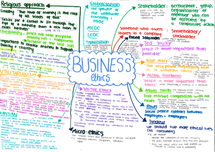 Preview of Business ethics A2 OCR ETHICS revision poster