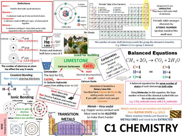 Preview of C1 Posters - Complete Revision