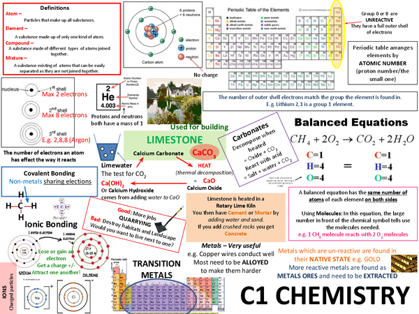 Preview of C1 Chemistry Revision