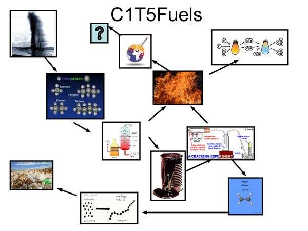Preview of C1 T5 Chemistry Edexcel Fuels