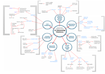 Preview of C2: Discovering Chemistry, Mind map