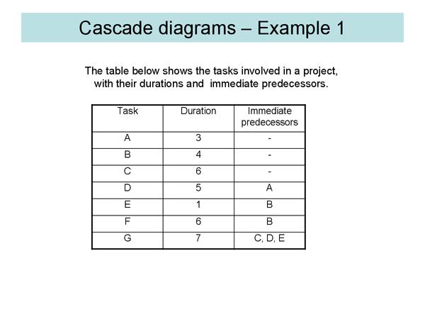 Preview of Cascade Diagrams 1