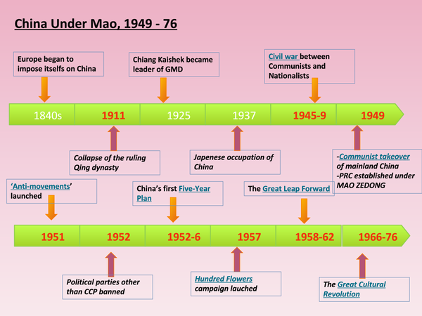 Preview of Chairman Mao - Basic Timeline (History)