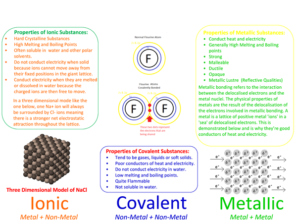 Preview of Chemical Bonds and Structure