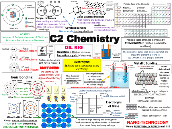 Preview of CHEMISTRY GCSE UNIT 2 AQA POSTERS