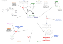 Preview of Chemistry:Reactions of Alkenes (all you need to know!)