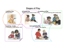 Preview of Child Development, Stages of Play