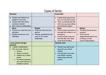 Preview of Child Development - Types of Family