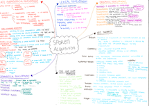 Preview of Child language acquisition key revision poster (AQA B)